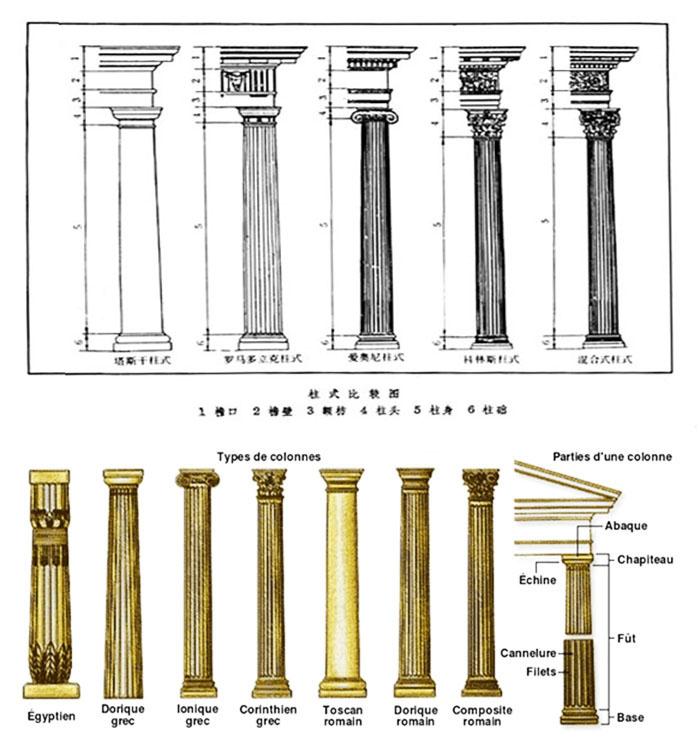形成了古罗马五柱式:塔斯干柱式(tuscan order),罗马多立克柱式(doric图片